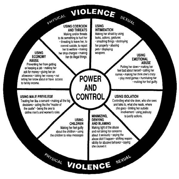Helping Loved Ones - Palomar  Domestic Violence Wheel
